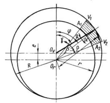 Схема для расчёта сечения ячейки при её смещении на угол от максимального сечения при радиальных пластинах и z>12